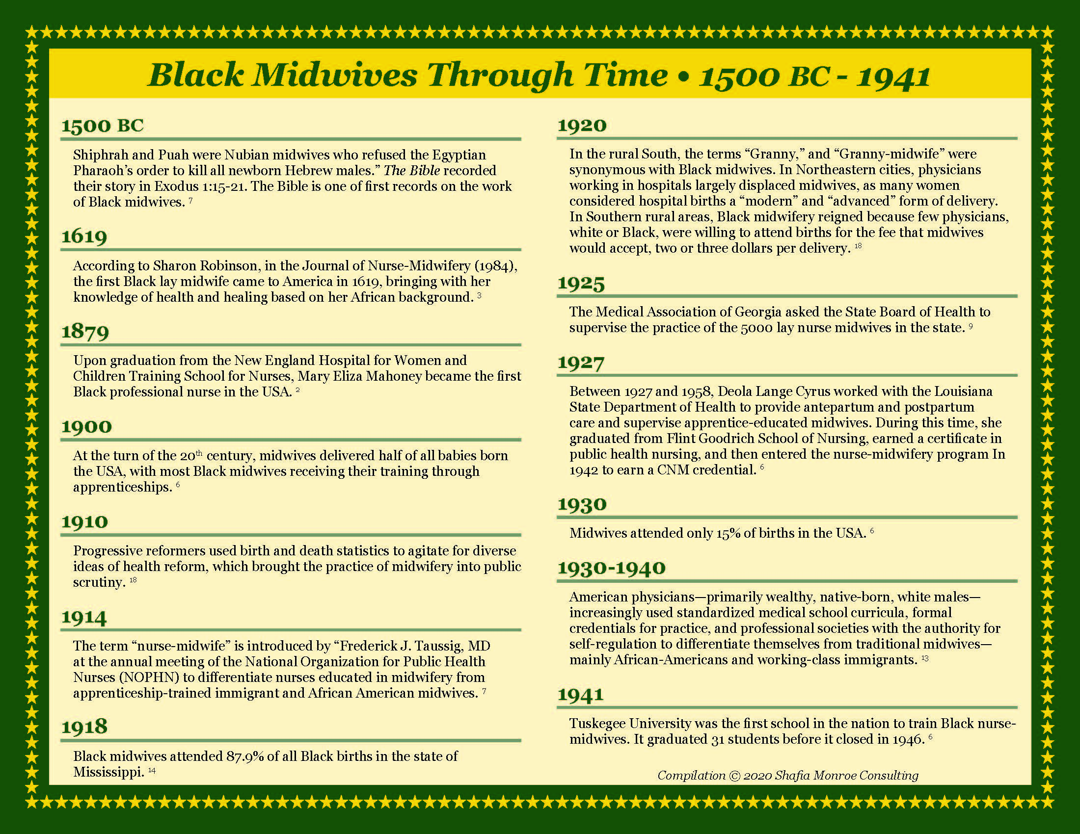 Black Midwives Through Time